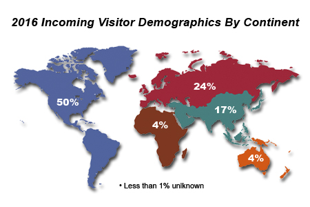 World map of 2016 Visitor Demographics by Continent